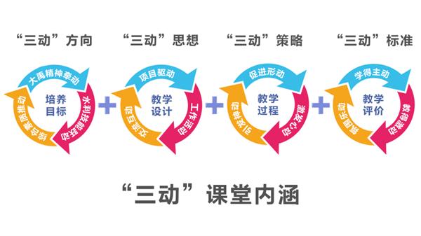 """""""三动"""".png"""